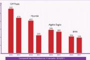 <span style='font-weight:300;'>3 253 engins dédouanés au premier semestre 2011</span><br/>Les engins chinois s'accaparent 50%du marché