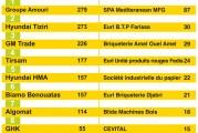 <span style='font-weight:300;'>Levage et chargement</span><br/>Tous les chiffres 2013 des importations des chariots autopropulsés élévateurs ou convoyeurs