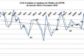 L'indice de confiance du secteur des BTPH selon le Baromètre 2016 à 2018 du FCE toujours dans la zone négative