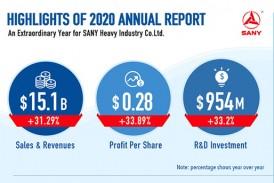 Sany réalise un chiffre d'affaires de 5,721 milliards USD uniquement sur les pelles en 2020